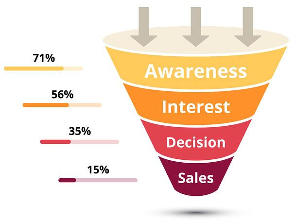 Sales Funnel Software Benefits