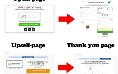 Sales Funnel For E-commerce Stores – Get High Converting Funnel (Free)