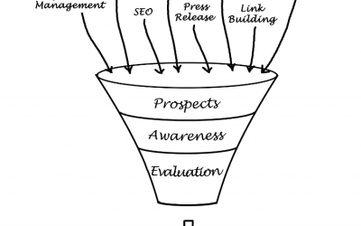 Sales Funnel Definition: What is a Sales Funnel?