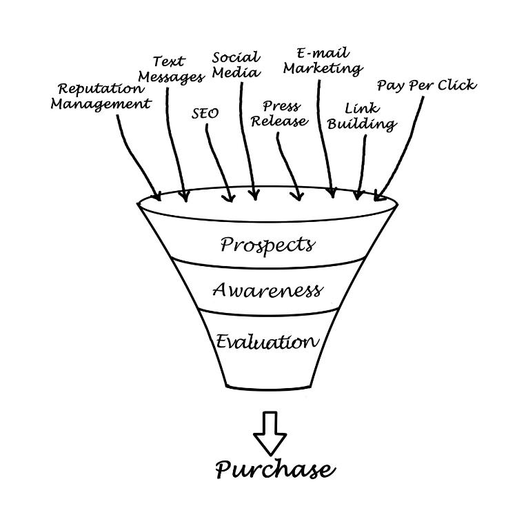 Sales Funnel Definition