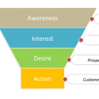 Sales Funnel Stages With The AIDA Model