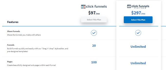 Clickfunnels VS Getresponse pricing