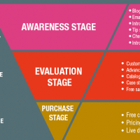 Sales Funnel Marketing Strategy For Generating More Leads And Sales