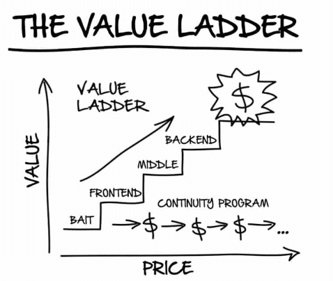 clickfunnels value ladder